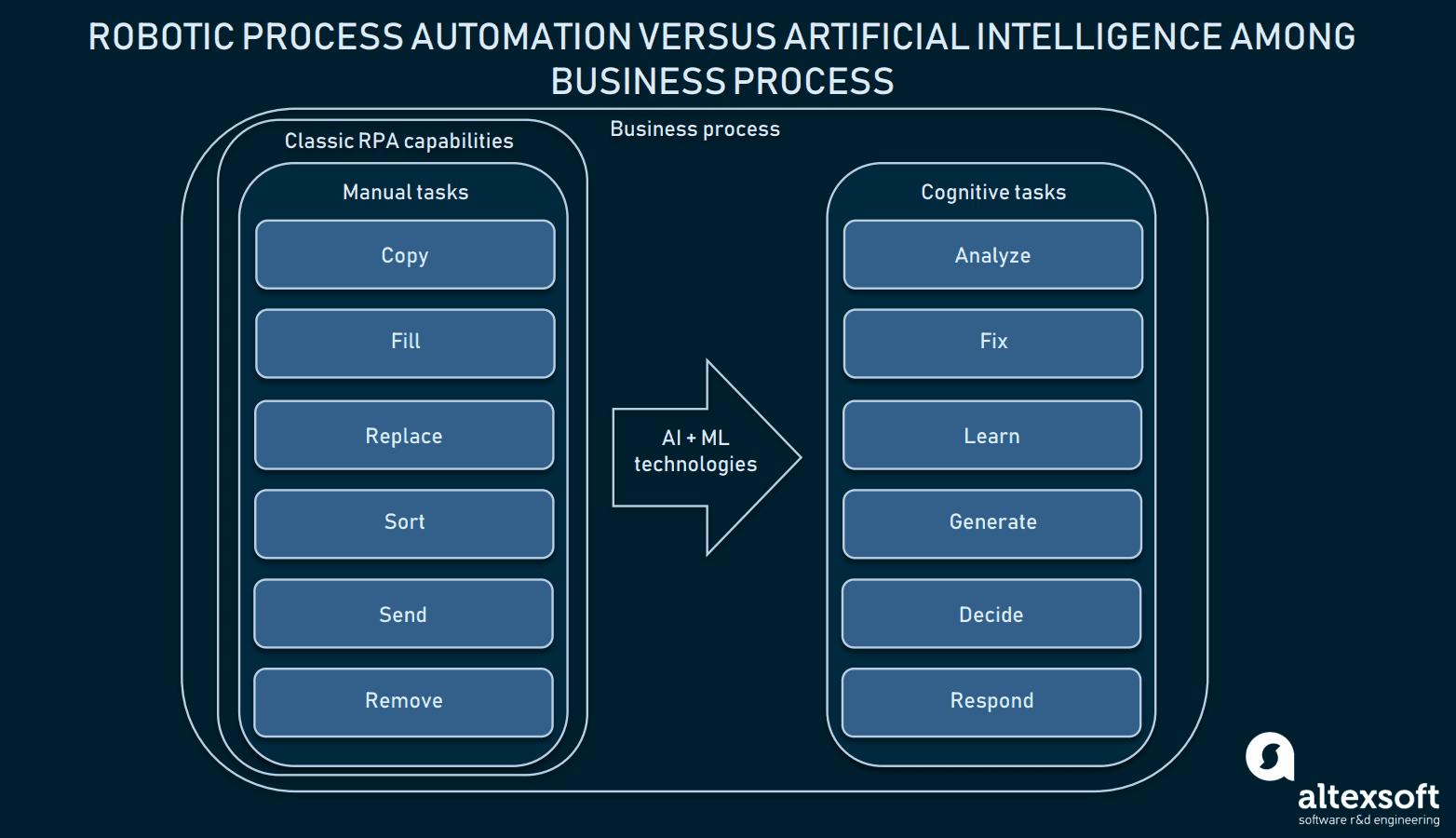 Robotic Process Automation and Cognitive Automation   AltexSoft