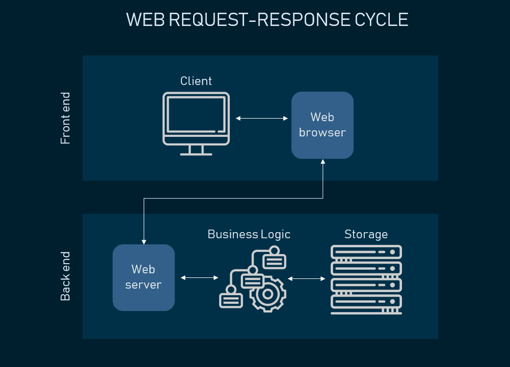 Web Application Architecture: How the Web Works | AltexSoft