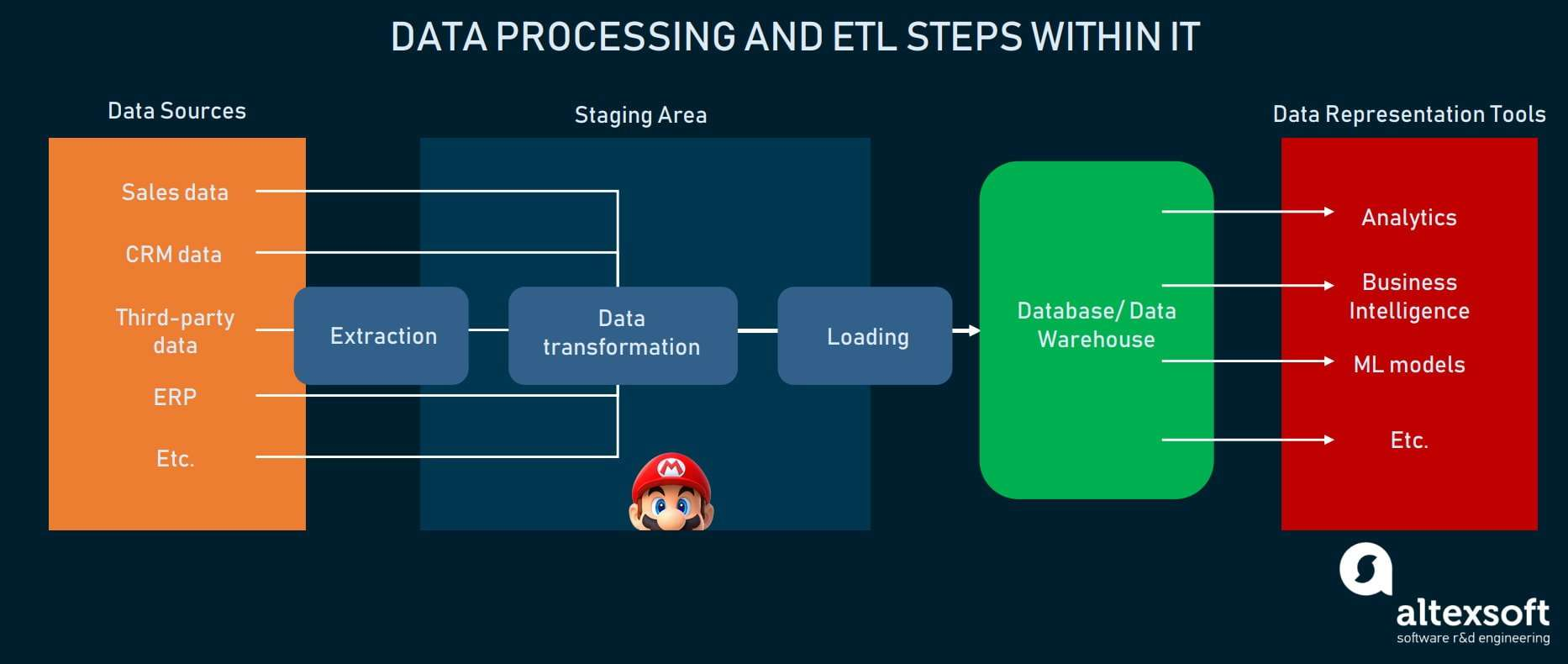 Data processing and ETL steps within it scheme