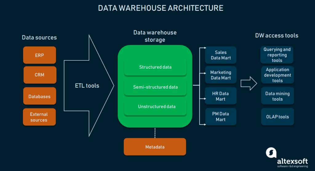 Warehousing architecture scheme