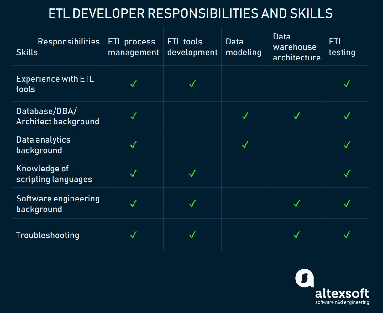 Table of ETL developer's responsibilities and skills