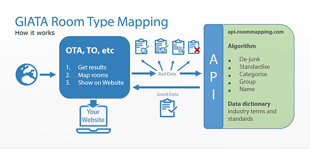 Hotel Mapping Tools: How GIATA, Gimmonix, DataBindR, and