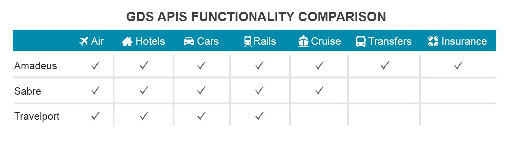 GDS-functionality-comarison