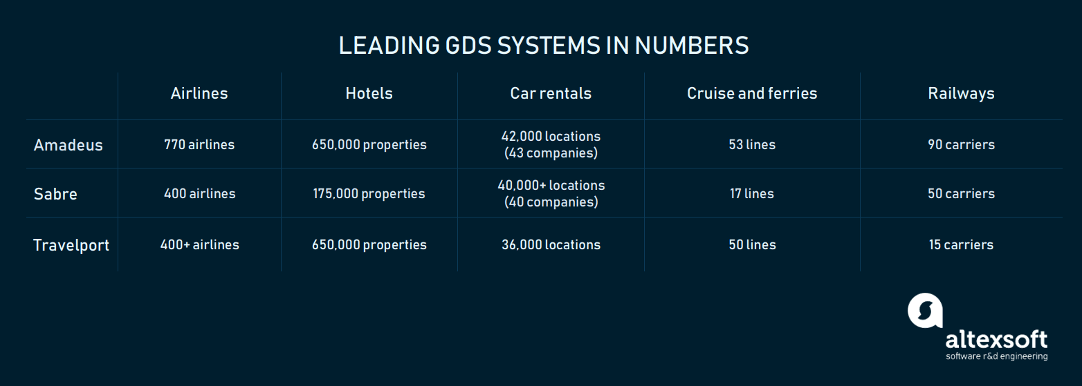 GDSs-in-numbers