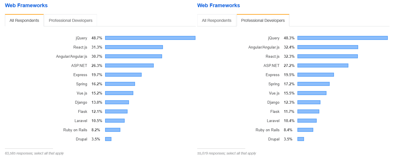 Most popular web frameworks roster