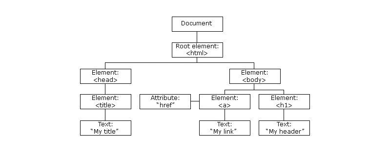 Virtual DOM tree