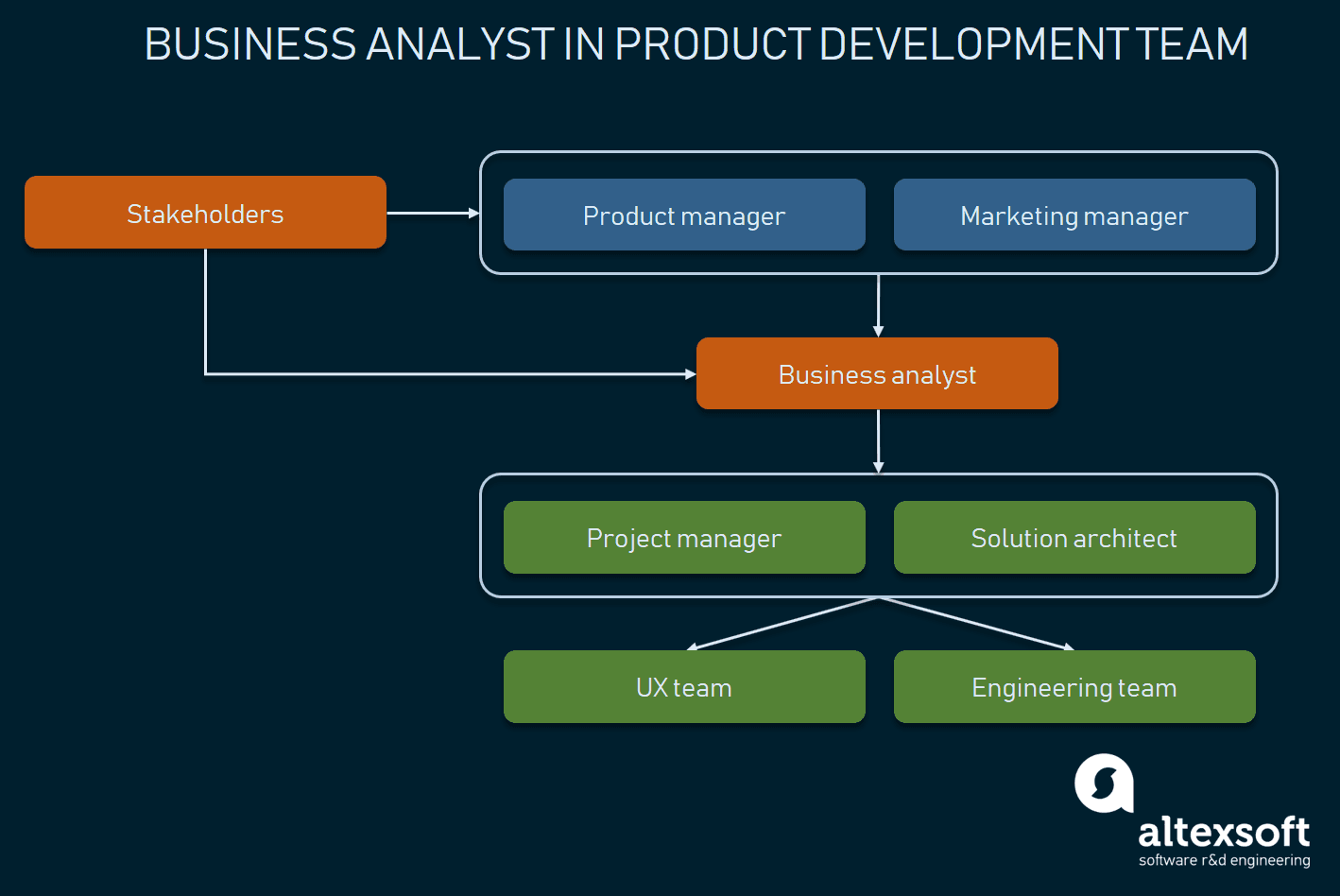 A business analyst role in the communication chain of product-related parties