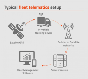 Fleet telematics setup