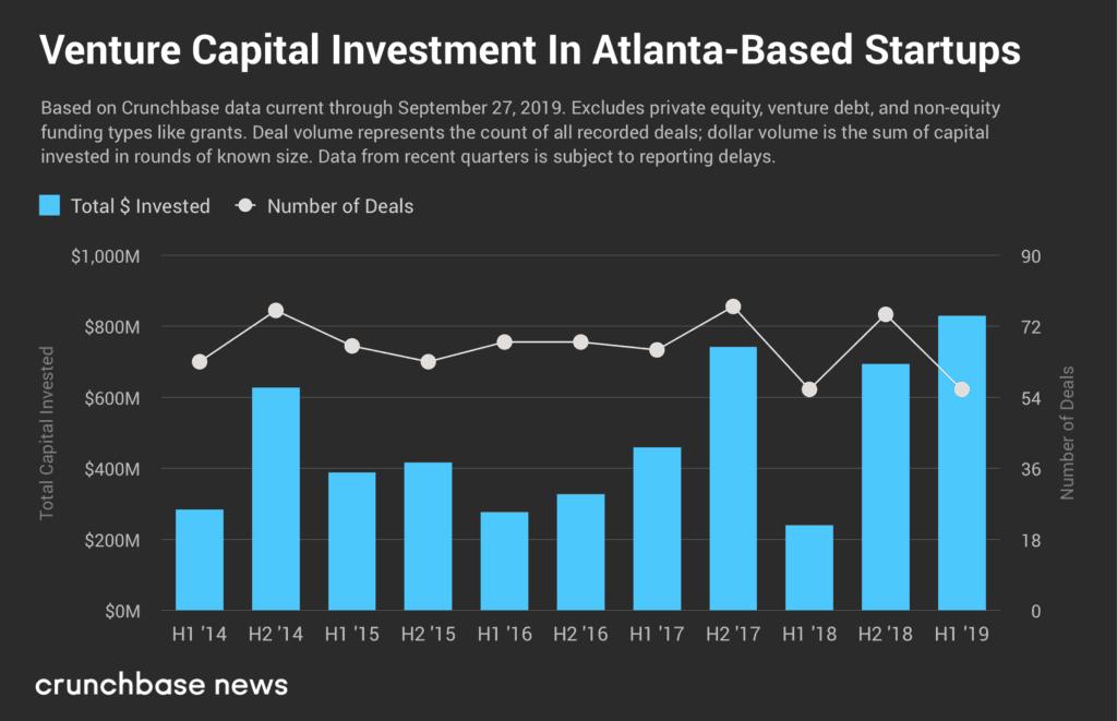 Atlanta startups raised $811 million in the first half of 2019