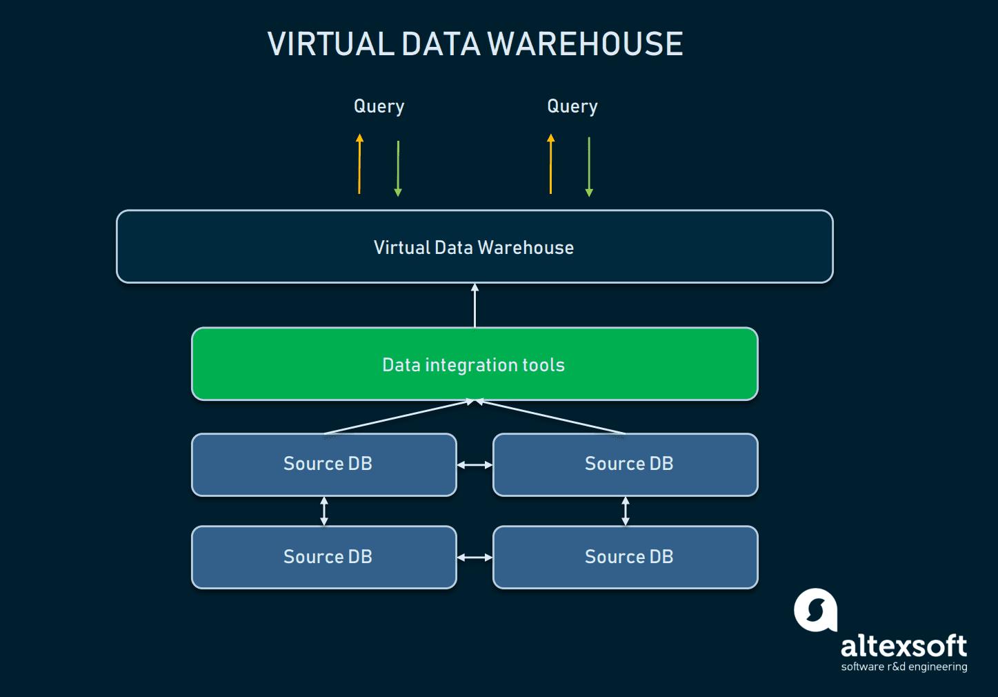 Virtual Data Warehouse architecture