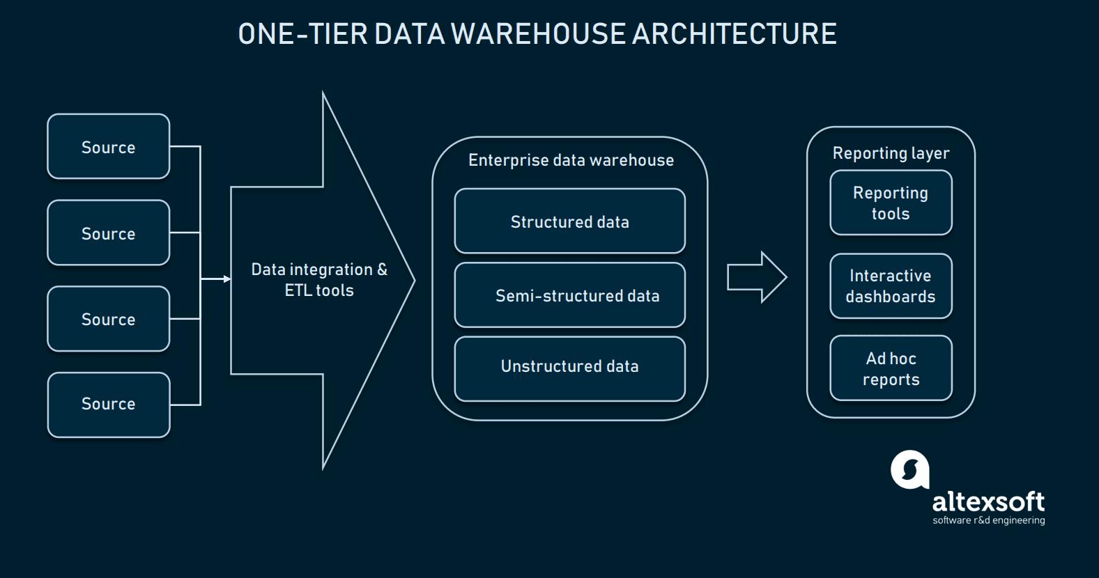 One-tier data warehouse architecture