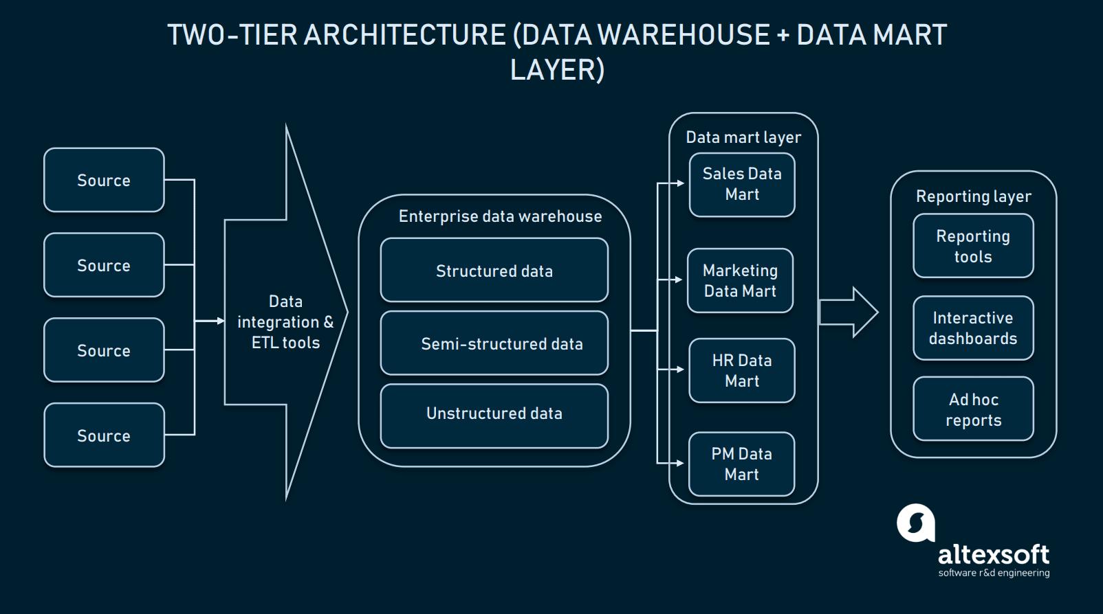 Two-tier data warehouse architecture