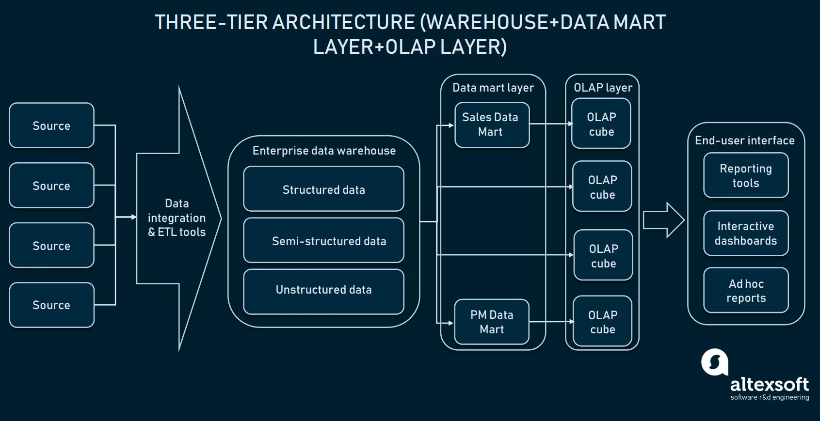 Three-tier data warehouse architecture