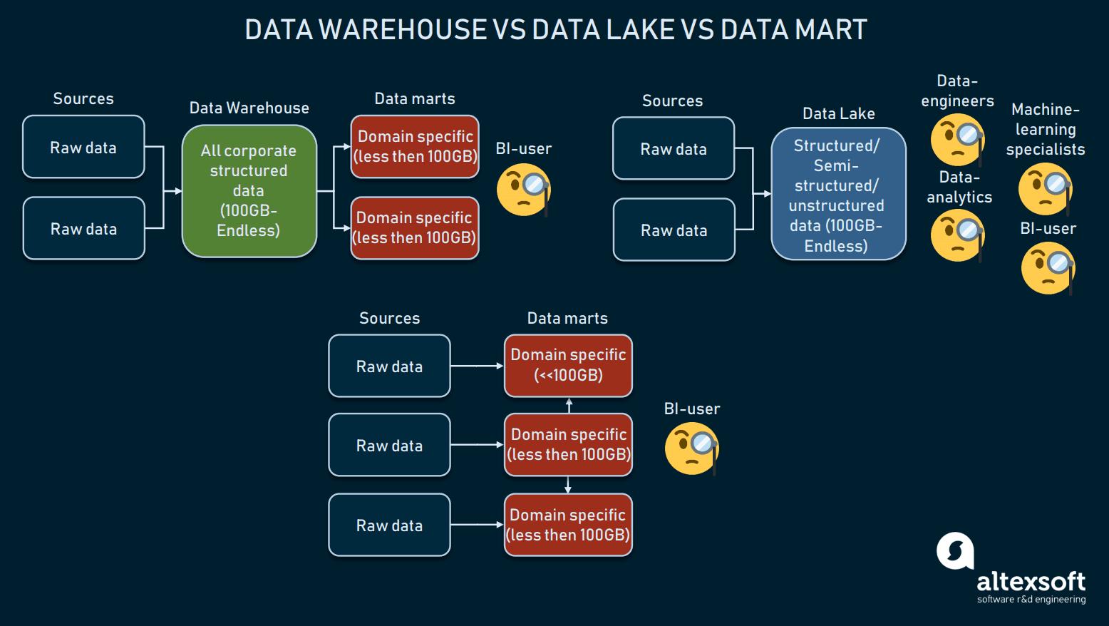 Data warehouse vs data lake vs data mart
