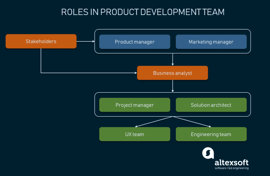 roles in product development team