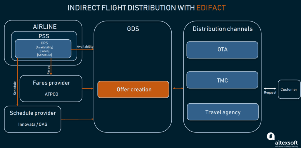 answer-flight-distribution