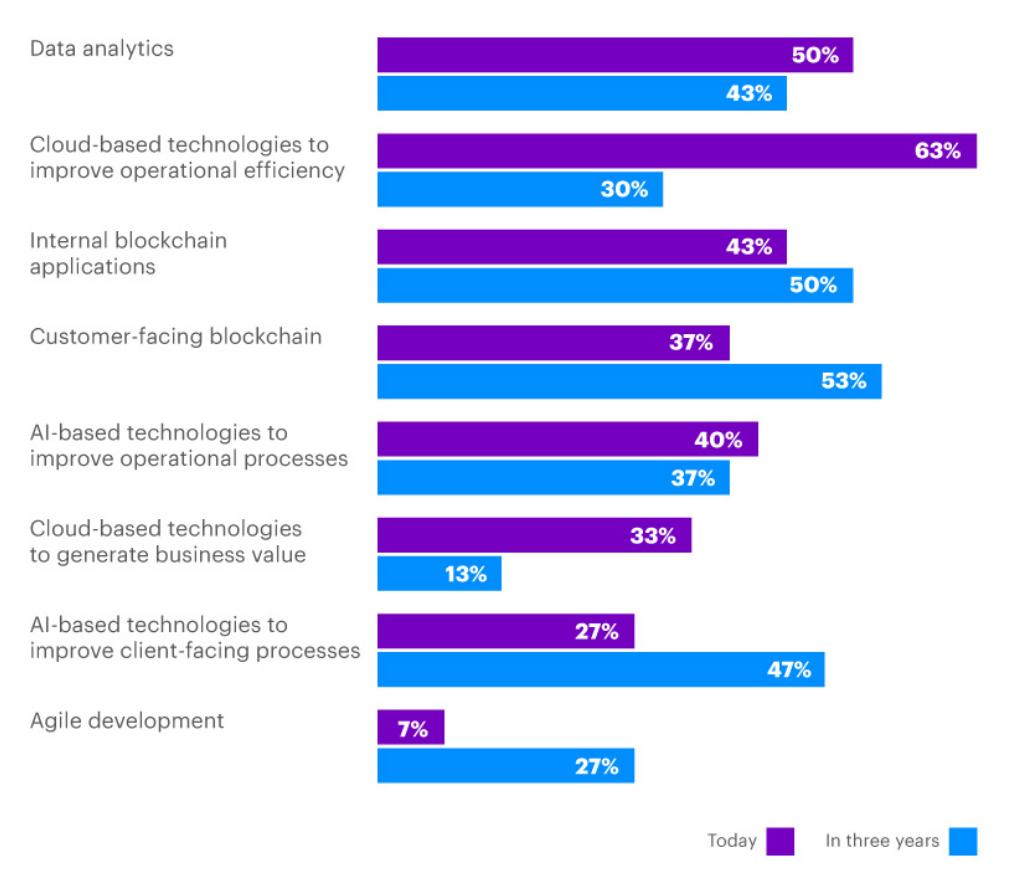 13 Digital Technologies That Change Insurance Altexsoft