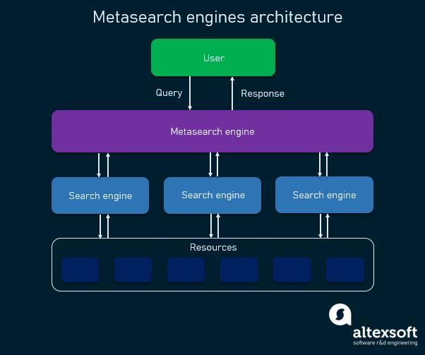 Engines meta search Meta Search