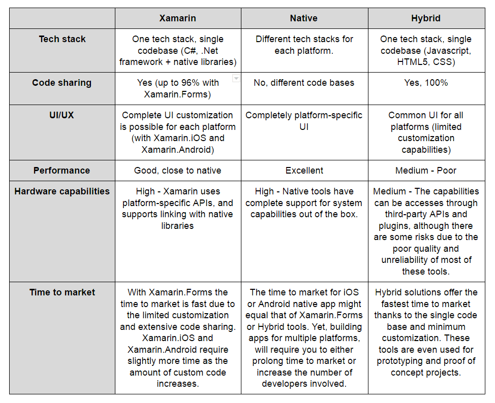 xamarin vs native vs hybrid comparison