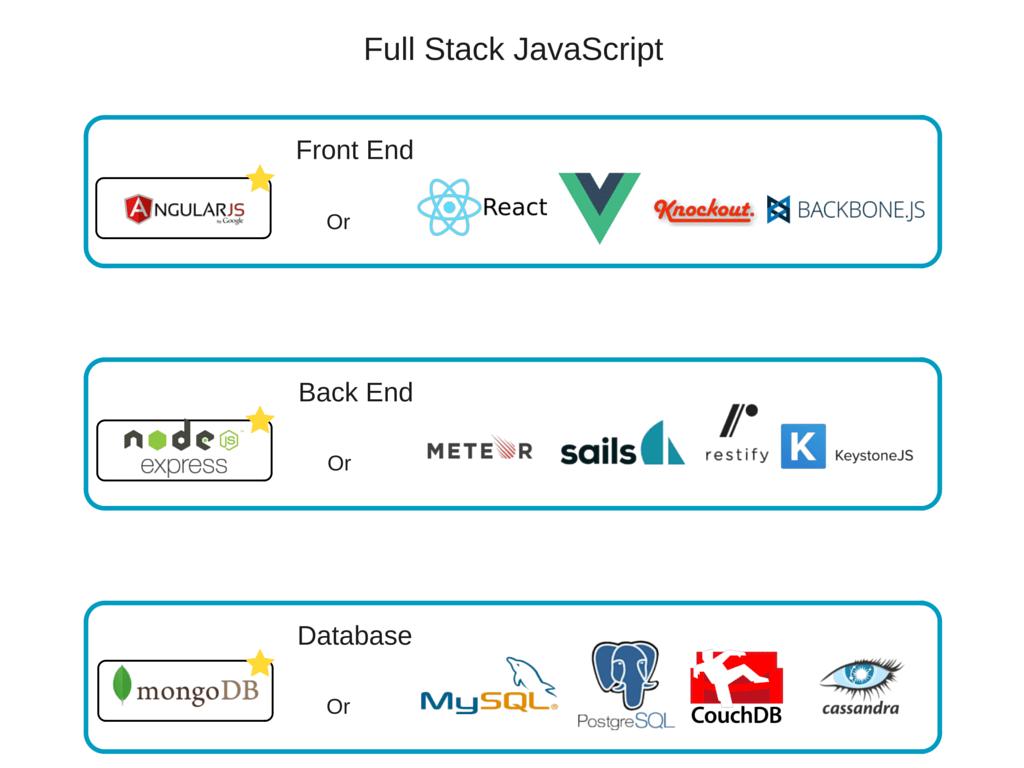full stack javascript development tools