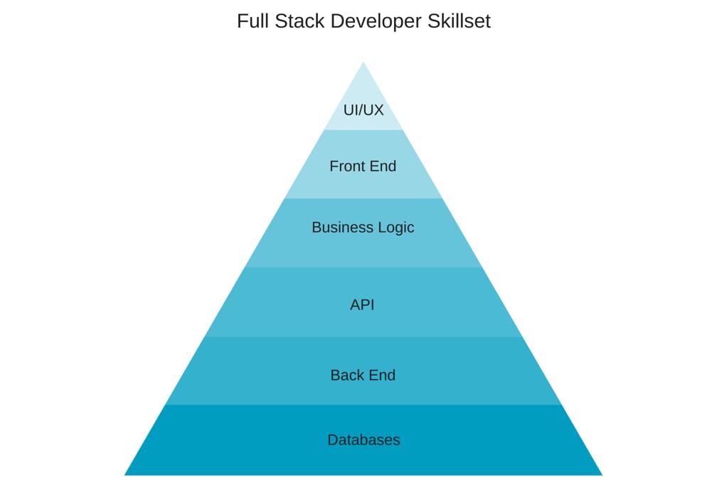 full stack javascript development skillset
