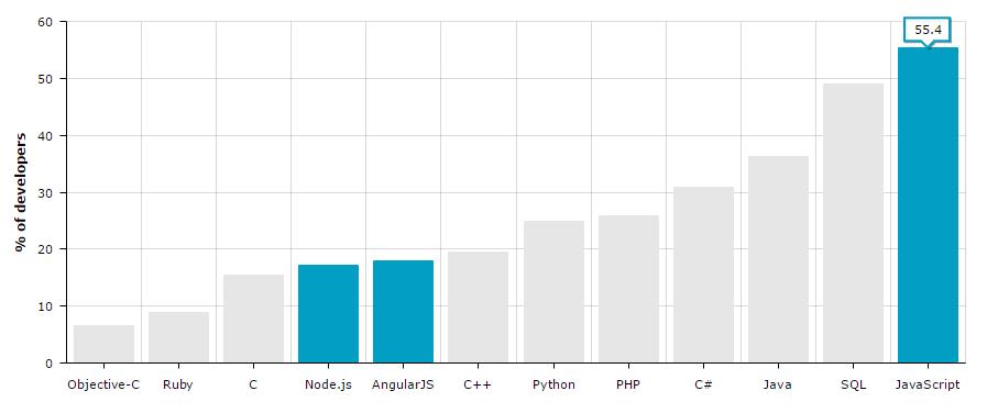 javascript talent pool survey