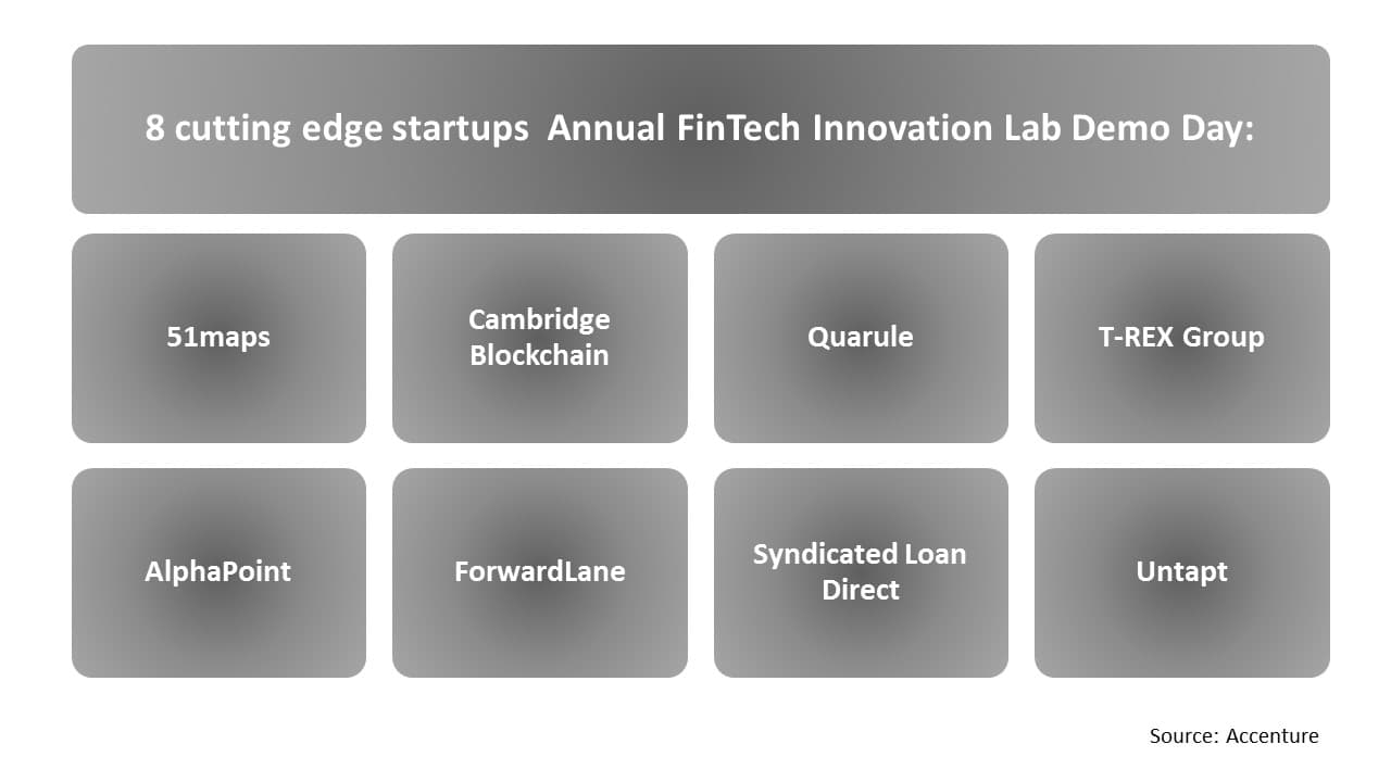 8 cutting edge startups Annual FinTech Innovation Lab Demo Day