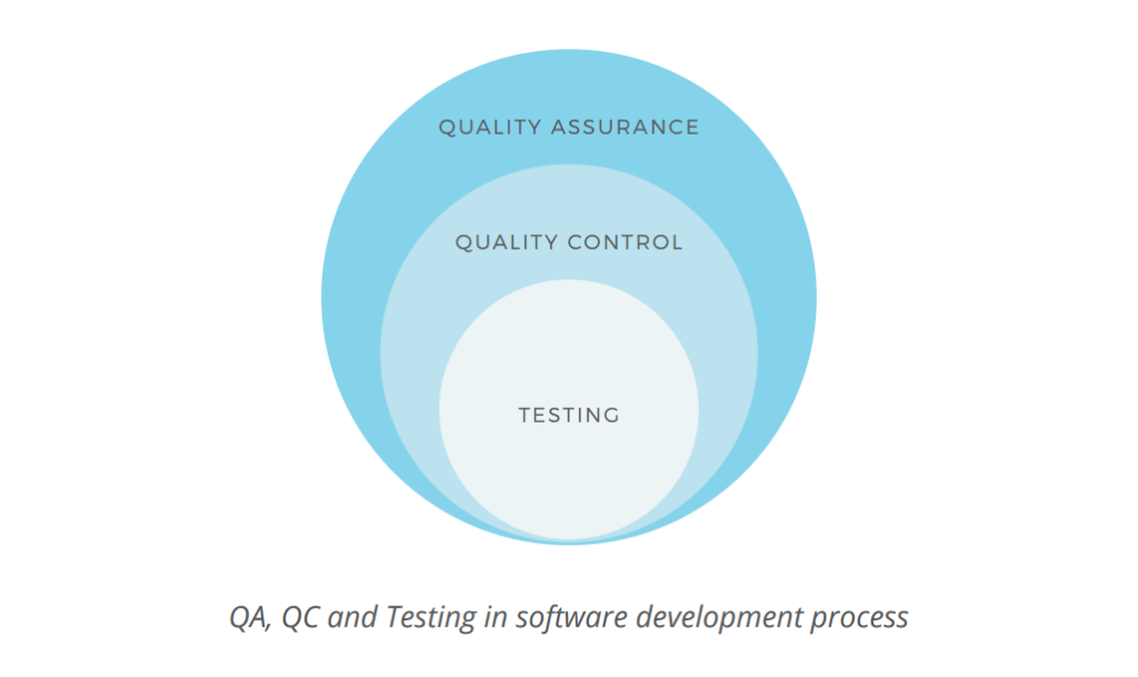 Software Testing And Quality Assurance Pdf Free | Minds