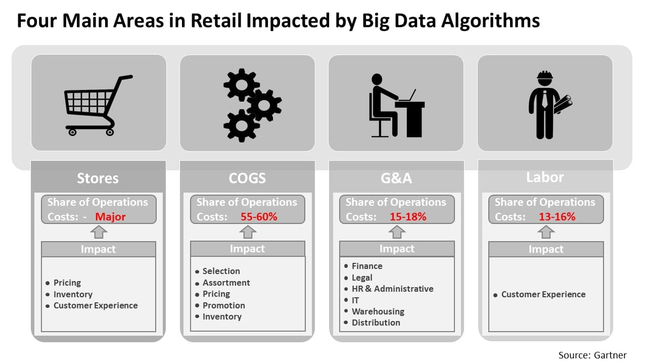 Areas in retail impacted by Big Data algorithms