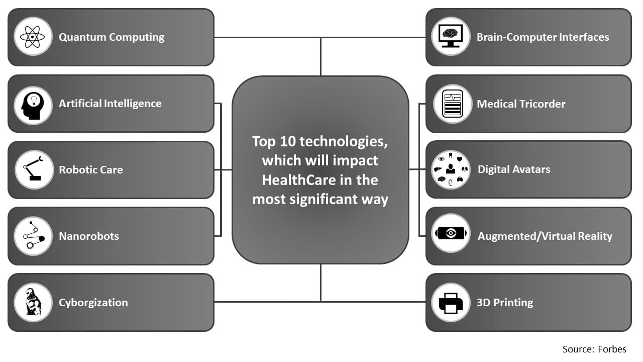 Top 10 technologies to impact Healthcare