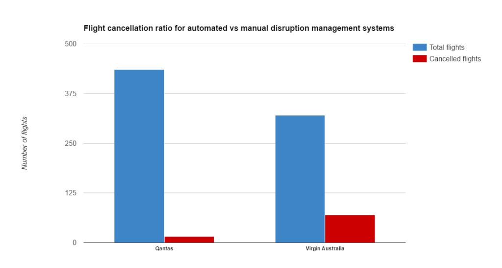 Flight cancellation ratio for automated vs manual management systems