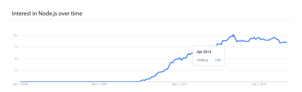 interest in node.js over time
