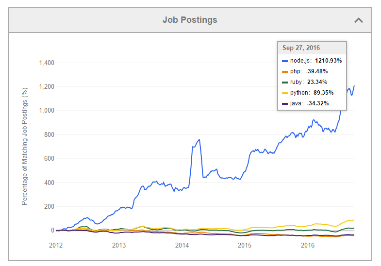 the growth in node.js job postings as compared to other popular programming languages