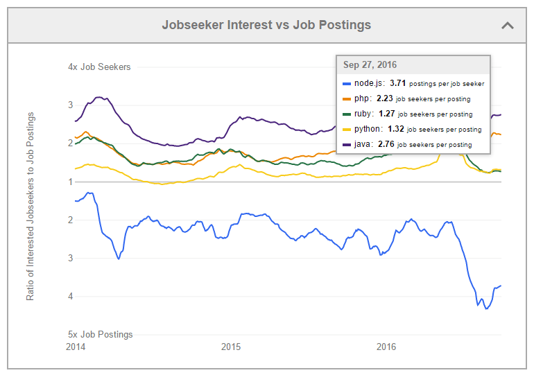 number of jobseekers vs job postings for node.js as opposed to other popular programming languages