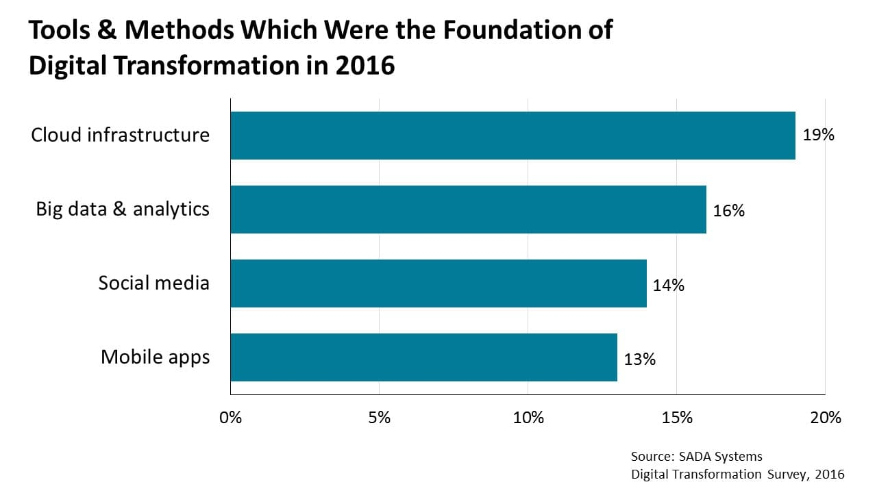 Tools & methods which were the foundationof digital transformation in 2016