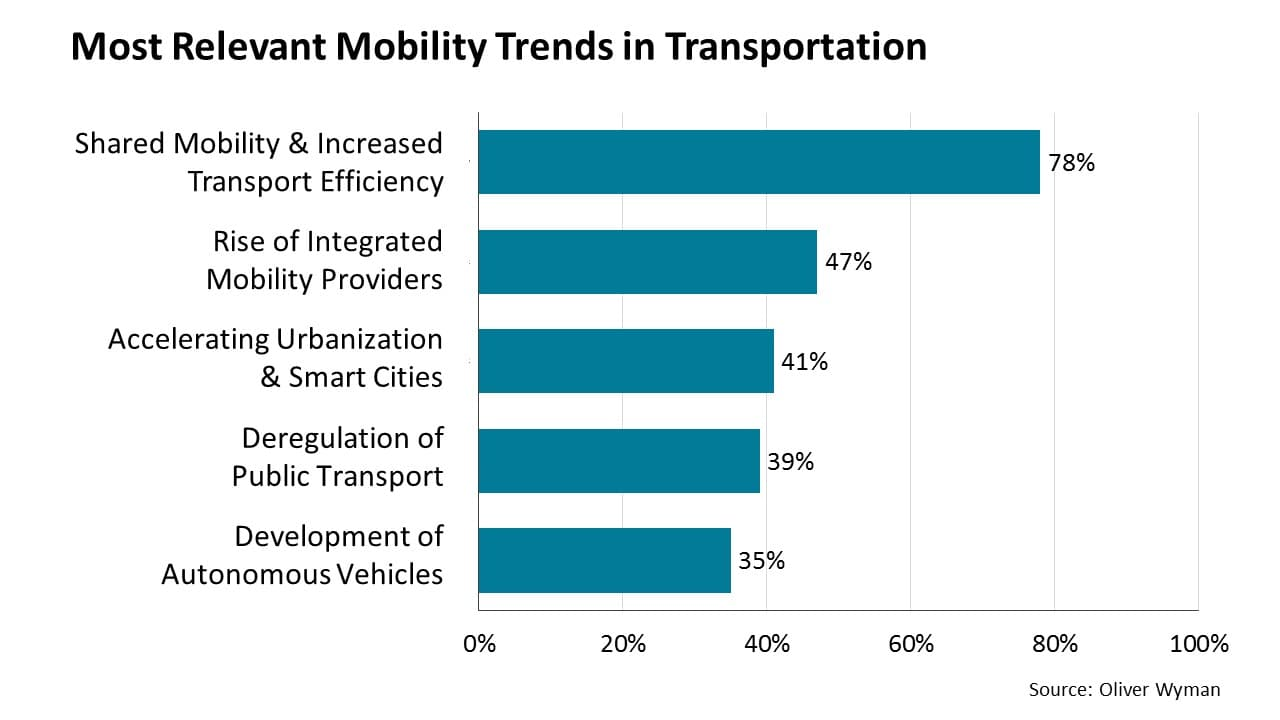 Most relevant mobility trends in transportation