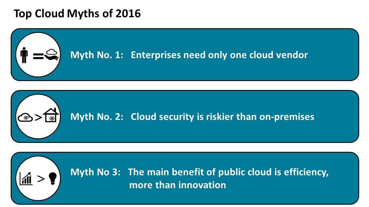 Top Cloud Myths of 2016 (1-3)