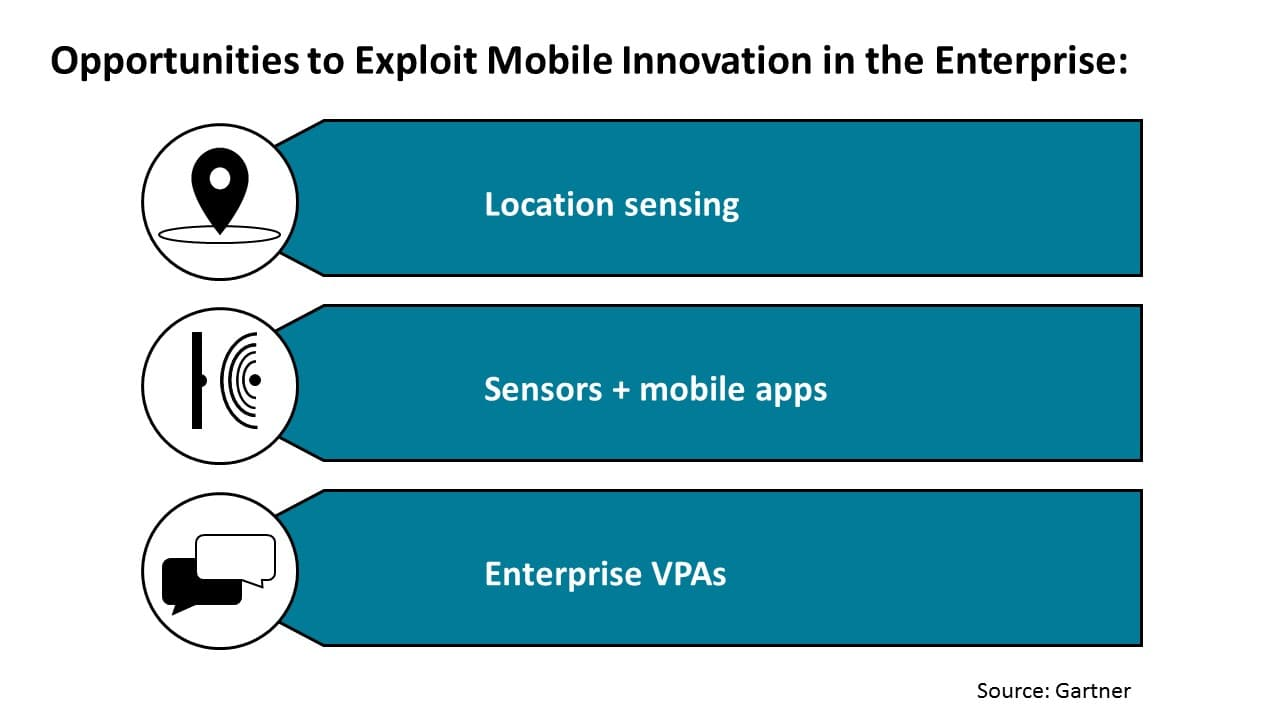 Opportunities to Exploit Mobile Innovation in the Enterprise